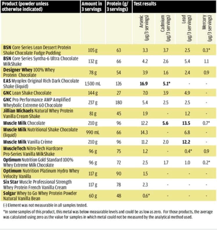 protein powders heavy metal chart