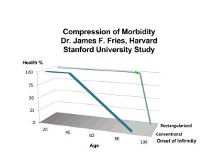 Harvard Comparison of Morbidity